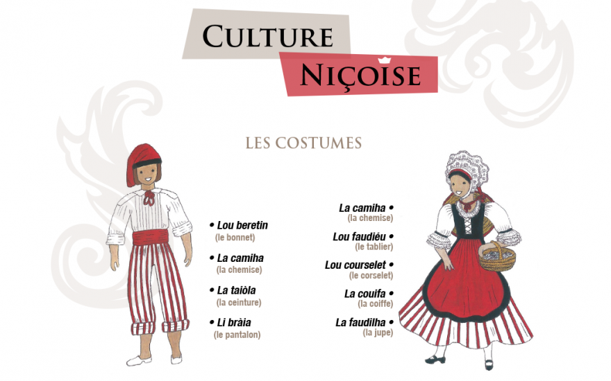 Culture niçoise – Le saviez-vous ?